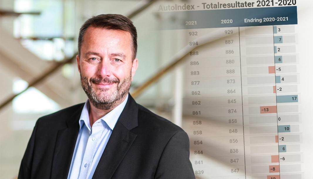 - Forskjellen på de beste og de dårligste merkene øker, sier adm. direktør Mikkel Korntved i Loyalty Group/AutoIndex.