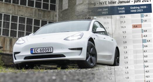 Bilforsikring i juni: Tesla løfter Codan - If størst foran Gjensidige på nybil