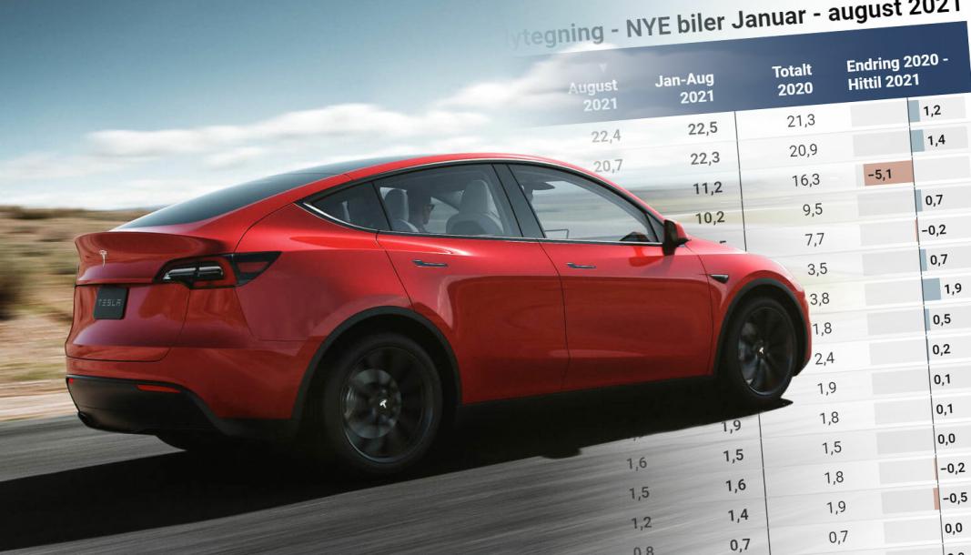 Lansering og masse-utlevering av Tesla Model Y bidro til et kraftig løft for Codan i august.