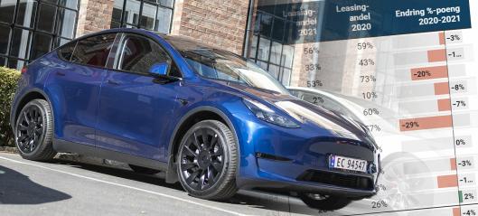 Lavere leasingandel i voksende marked - derfor er Tesla nesten fraværende